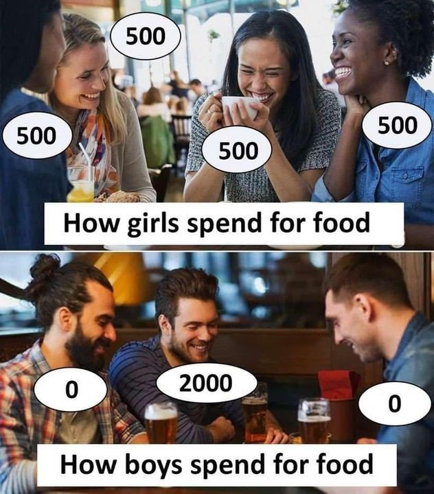 How Girls Spend...
